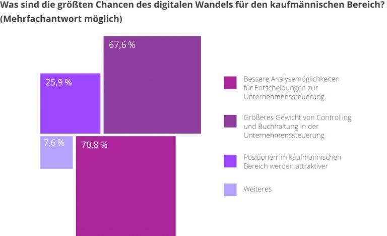 studie-ki-chancen-digitaler-wandel-rechnungswesen