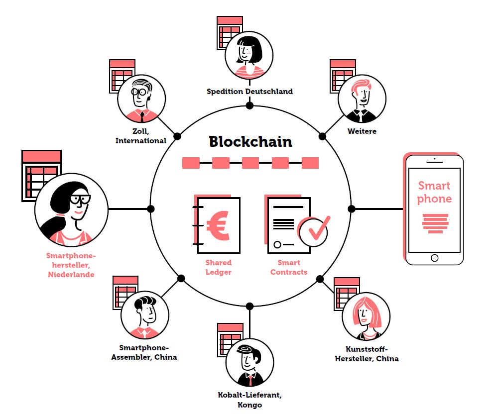 Die Blockchain im Supply Chain Management